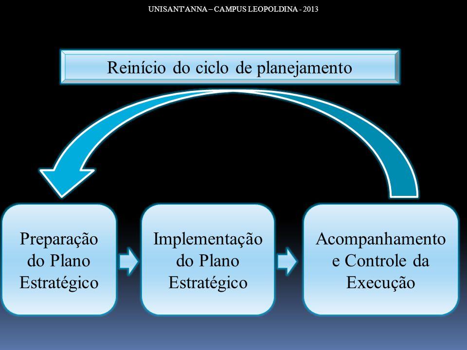 Reinício do ciclo de planejamento