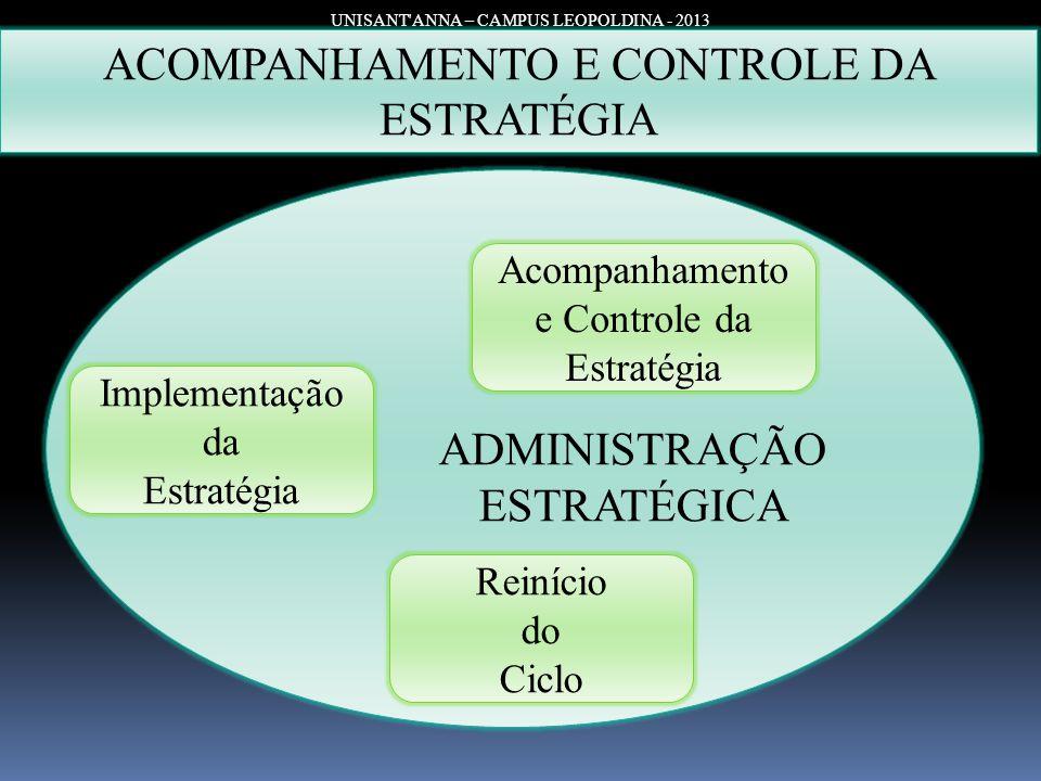 ACOMPANHAMENTO E CONTROLE DA ESTRATÉGIA