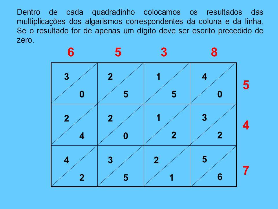 Dentro de cada quadradinho colocamos os resultados das multiplicações dos algarismos correspondentes da coluna e da linha. Se o resultado for de apenas um dígito deve ser escrito precedido de zero.