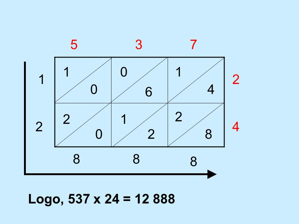 5 3 7 1 1 1 2 4 6 2 2 1 2 4 2 8 8 8 8 Logo, 537 x 24 = 12 888