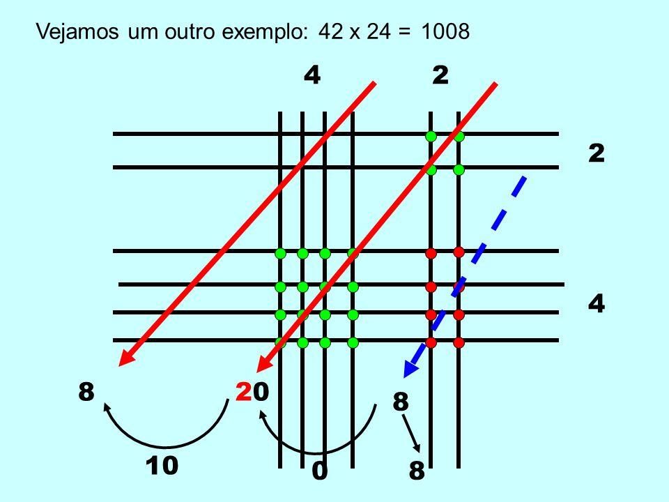 Vejamos um outro exemplo: 42 x 24 =