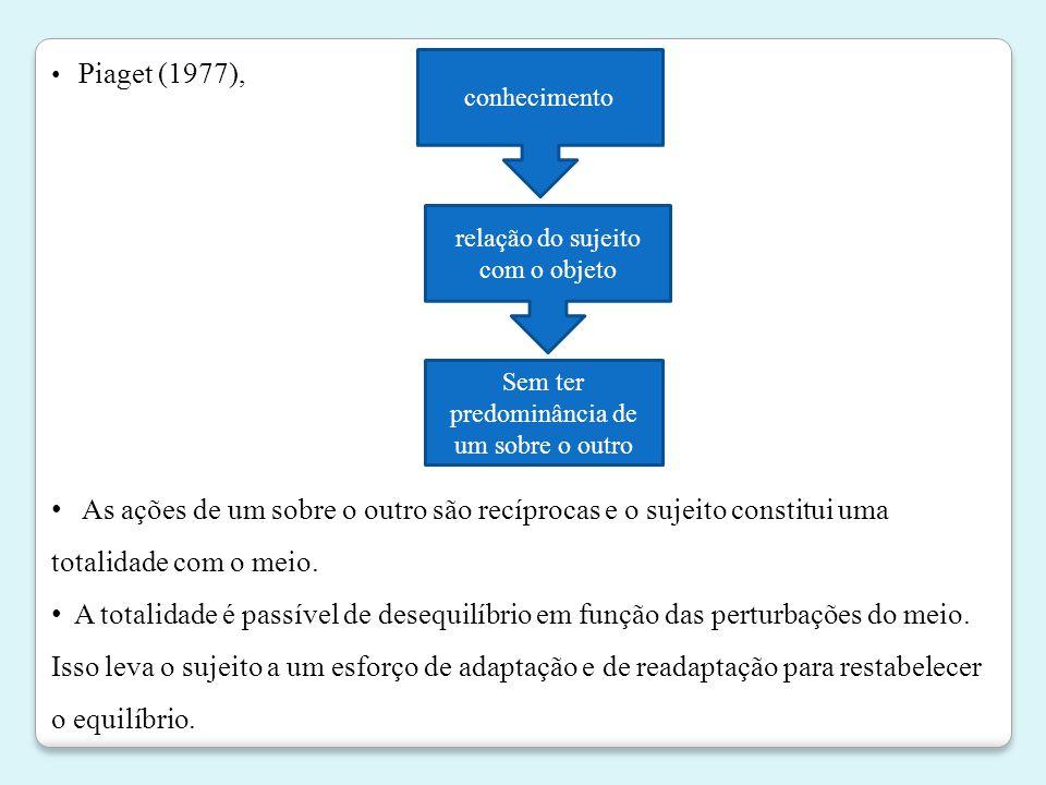 Piaget (1977), conhecimento. relação do sujeito com o objeto. Sem ter predominância de. um sobre o outro.