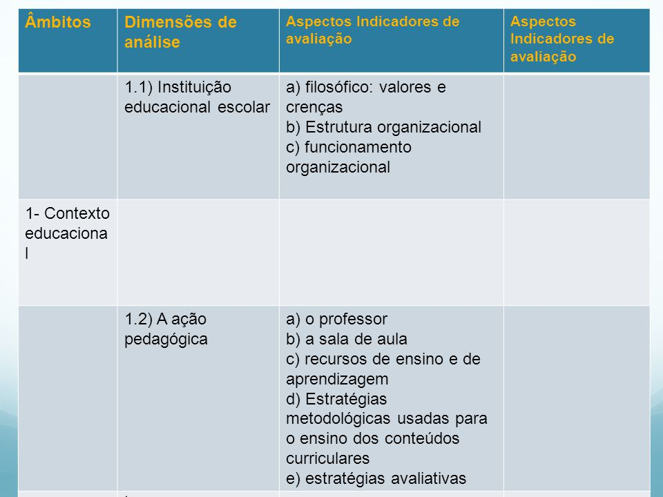 . Âmbitos Dimensões de análise 1.1) Instituição educacional escolar