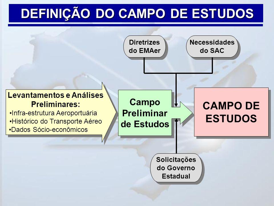 DEFINIÇÃO DO CAMPO DE ESTUDOS Campo Preliminar de Estudos