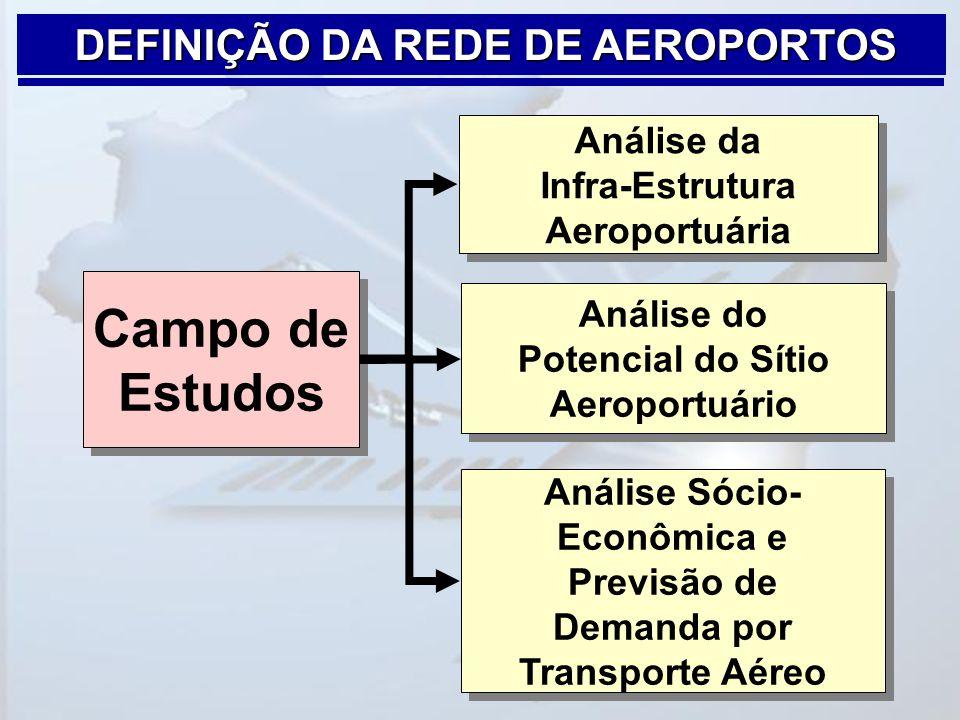 DEFINIÇÃO DA REDE DE AEROPORTOS