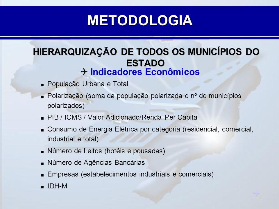 HIERARQUIZAÇÃO DE TODOS OS MUNICÍPIOS DO ESTADO Indicadores Econômicos