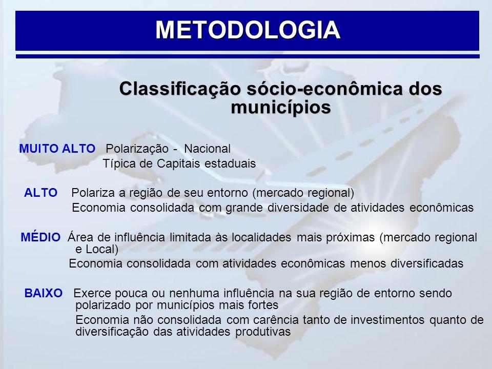 Classificação sócio-econômica dos municípios