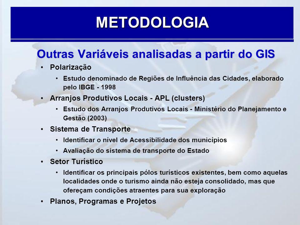 METODOLOGIA Outras Variáveis analisadas a partir do GIS Polarização