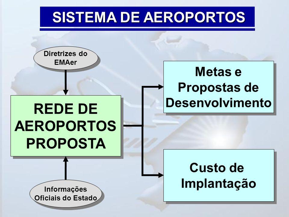 SISTEMA DE AEROPORTOS REDE DE AEROPORTOS PROPOSTA