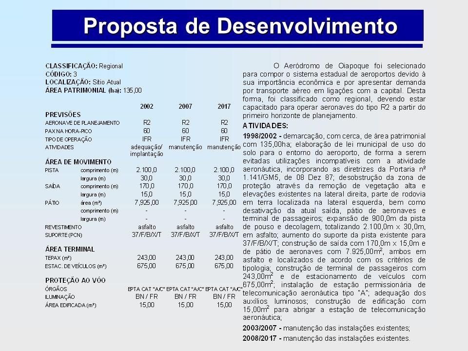 Proposta de Desenvolvimento