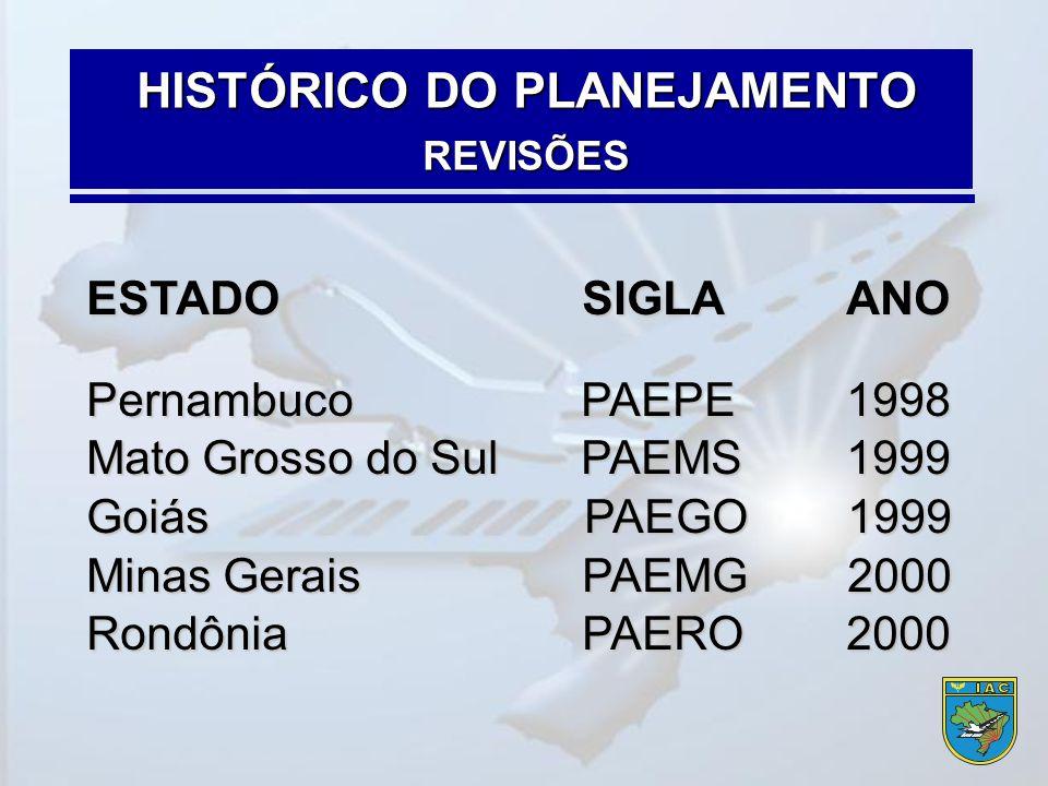 HISTÓRICO DO PLANEJAMENTO REVISÕES