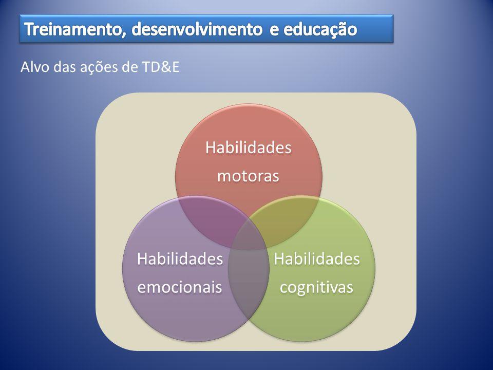 Treinamento, desenvolvimento e educação