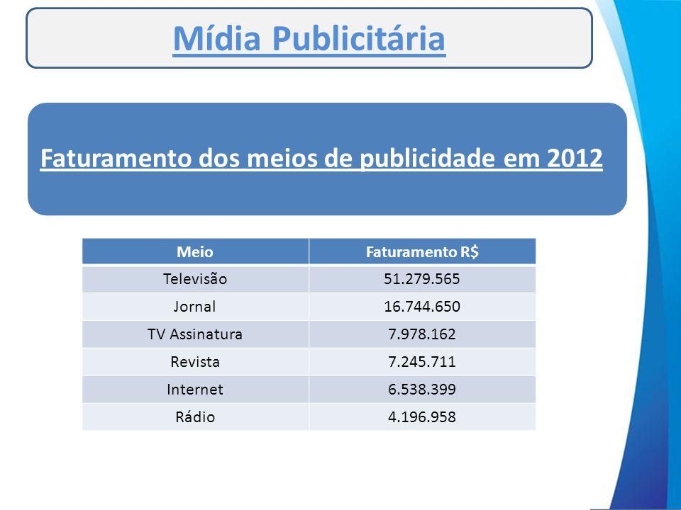 Mídia Publicitária Faturamento dos meios de publicidade em 2012 Meio