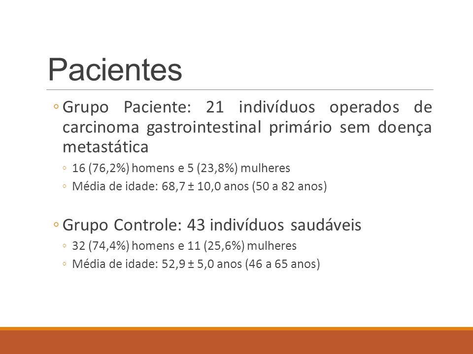 Pacientes Grupo Paciente: 21 indivíduos operados de carcinoma gastrointestinal primário sem doença metastática.