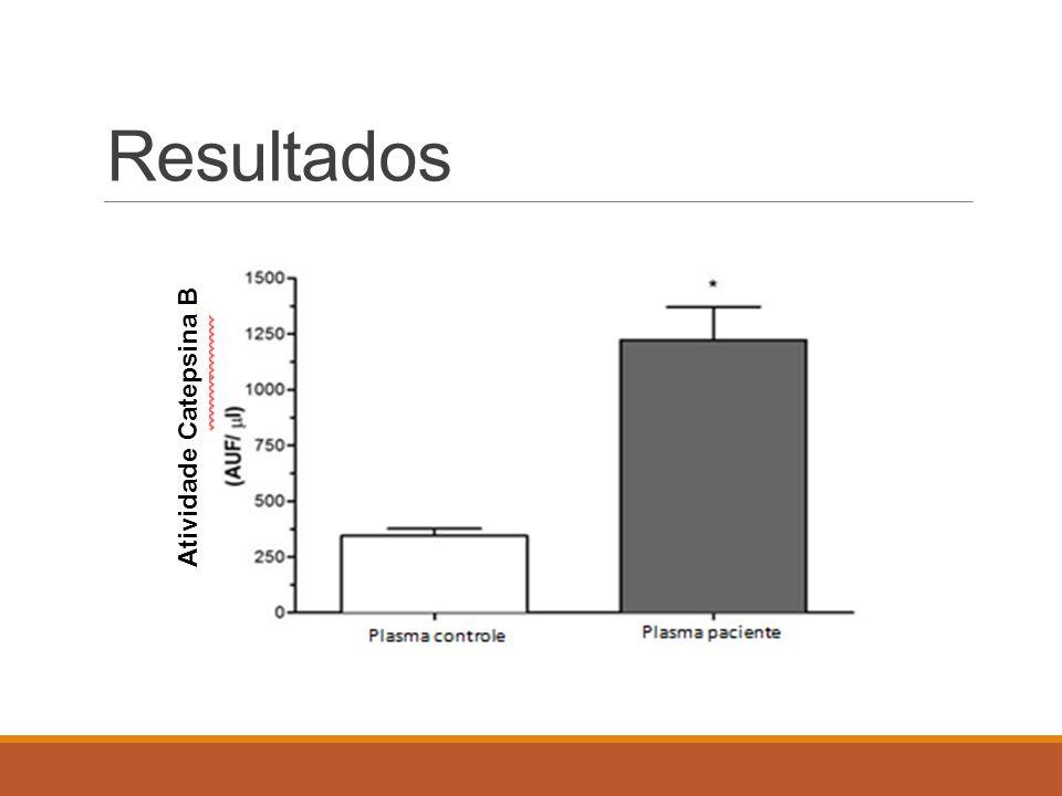 Resultados Atividade Catepsina B