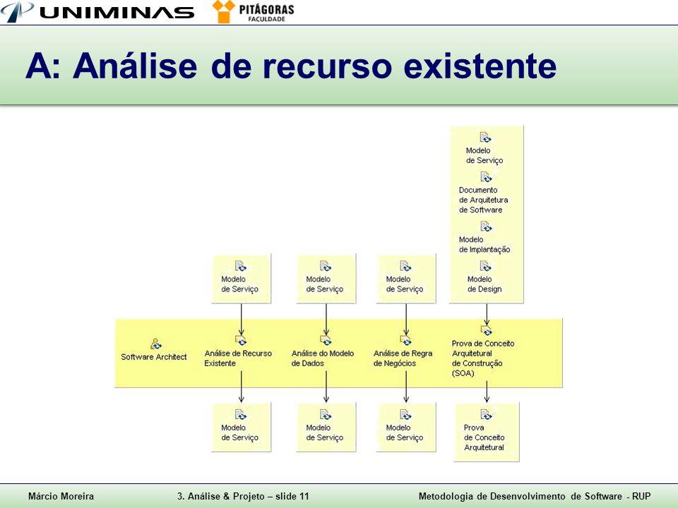 A: Análise de recurso existente