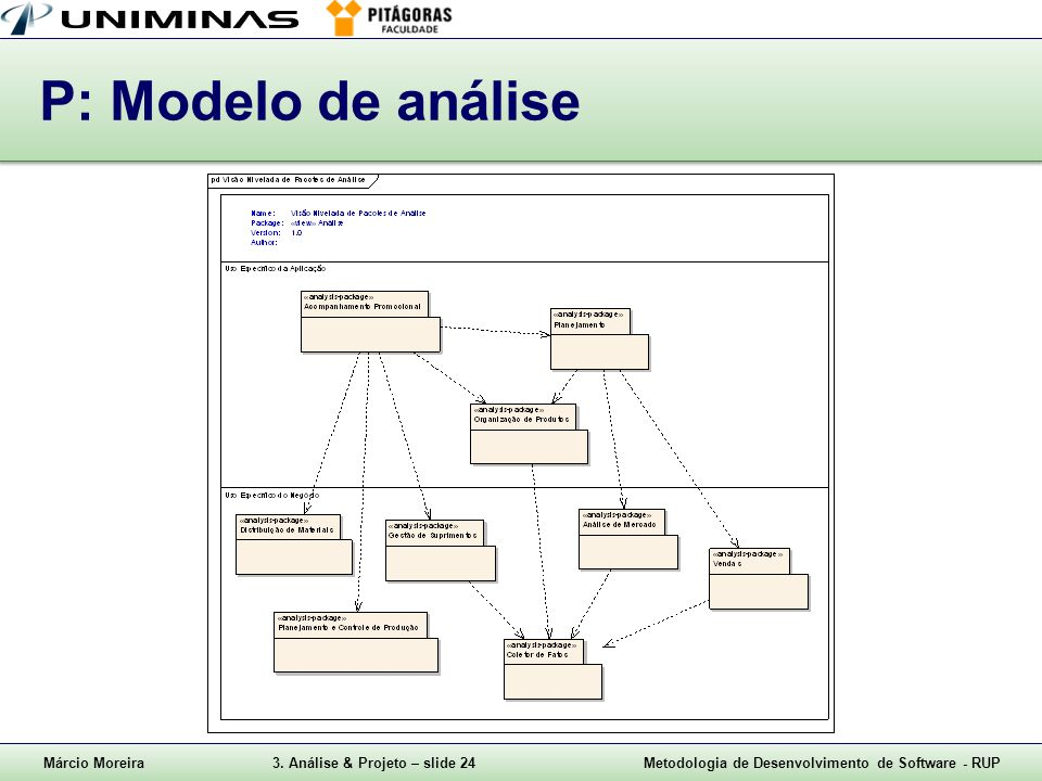P: Modelo de análise