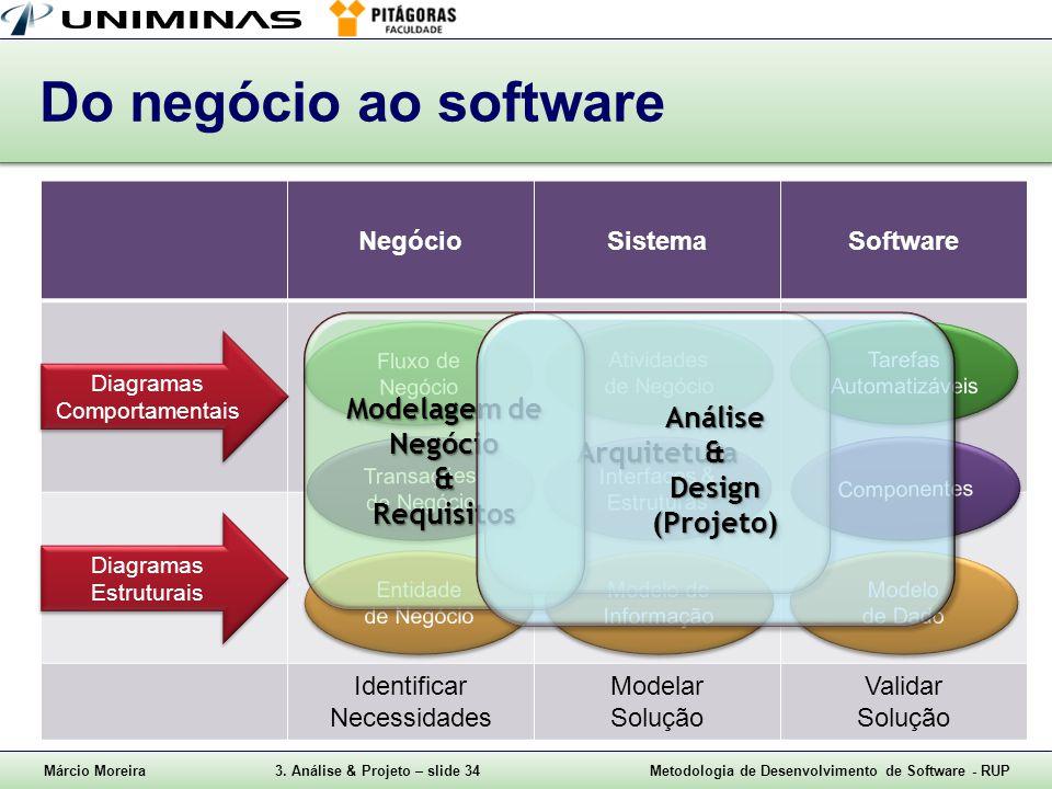 Do negócio ao software Modelagem de Negócio & Requisitos Análise &