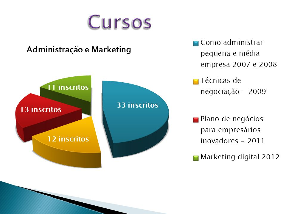 Cursos Administração e Marketing 11 inscritos 33 inscritos