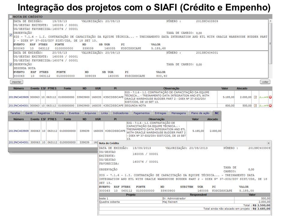 Integração dos projetos com o SIAFI (Crédito e Empenho)