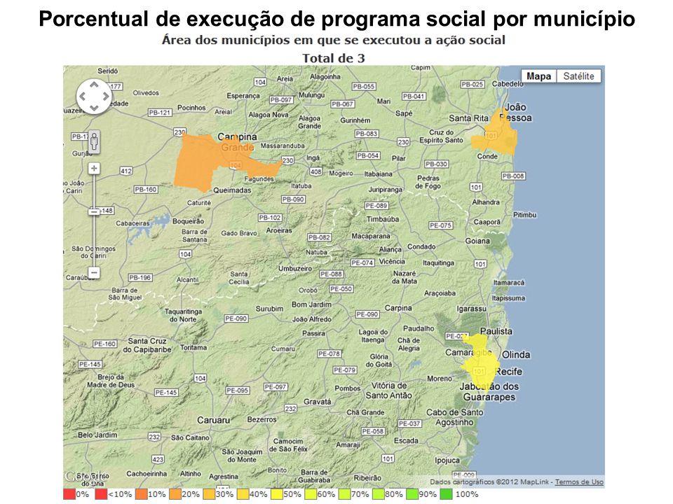 Porcentual de execução de programa social por município
