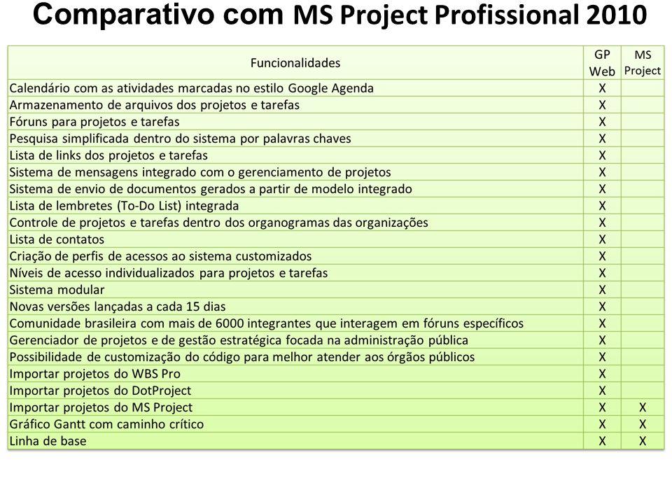 Comparativo com MS Project Profissional 2010