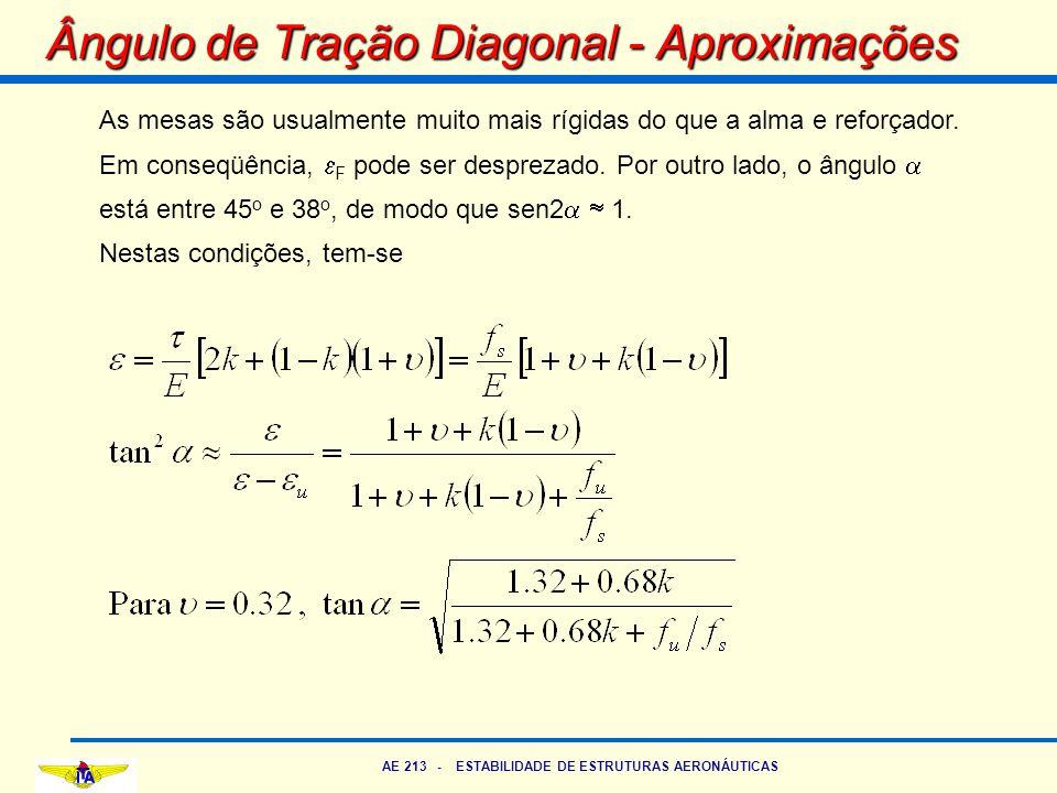Ângulo de Tração Diagonal - Aproximações