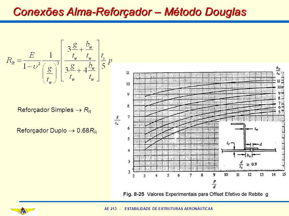Conexões Alma-Reforçador – Método Douglas