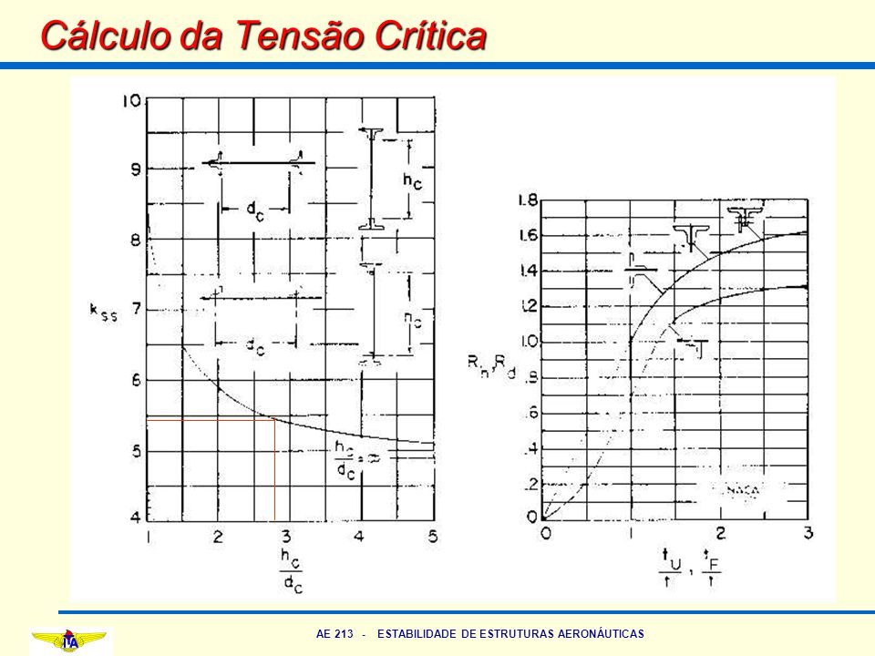 Cálculo da Tensão Crítica