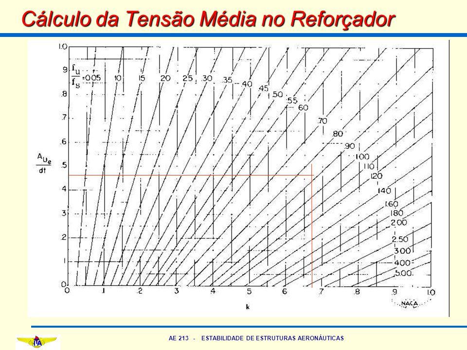 Cálculo da Tensão Média no Reforçador