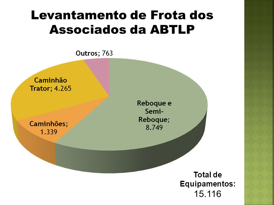 Levantamento de Frota dos Associados da ABTLP