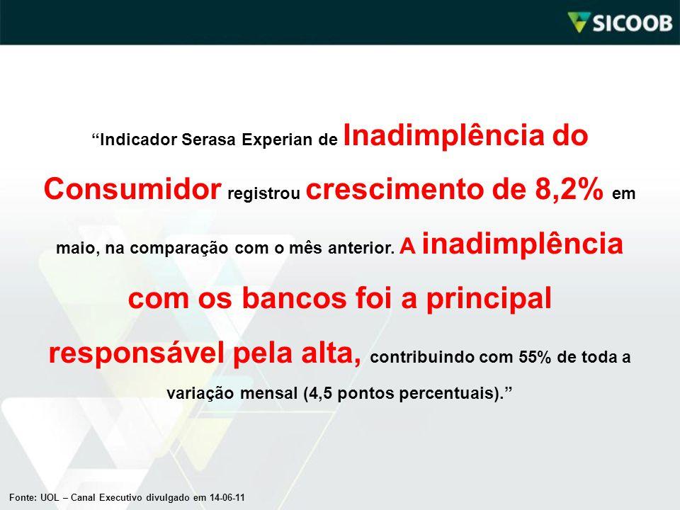 Indicador Serasa Experian de Inadimplência do Consumidor registrou crescimento de 8,2% em maio, na comparação com o mês anterior. A inadimplência com os bancos foi a principal responsável pela alta, contribuindo com 55% de toda a variação mensal (4,5 pontos percentuais).