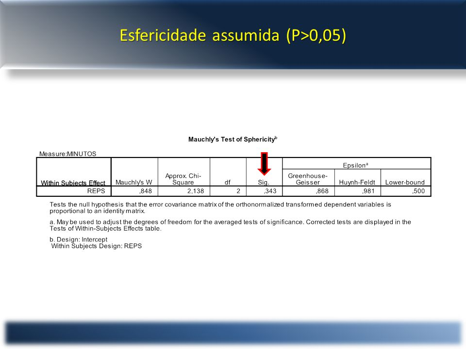 Esfericidade assumida (P>0,05)