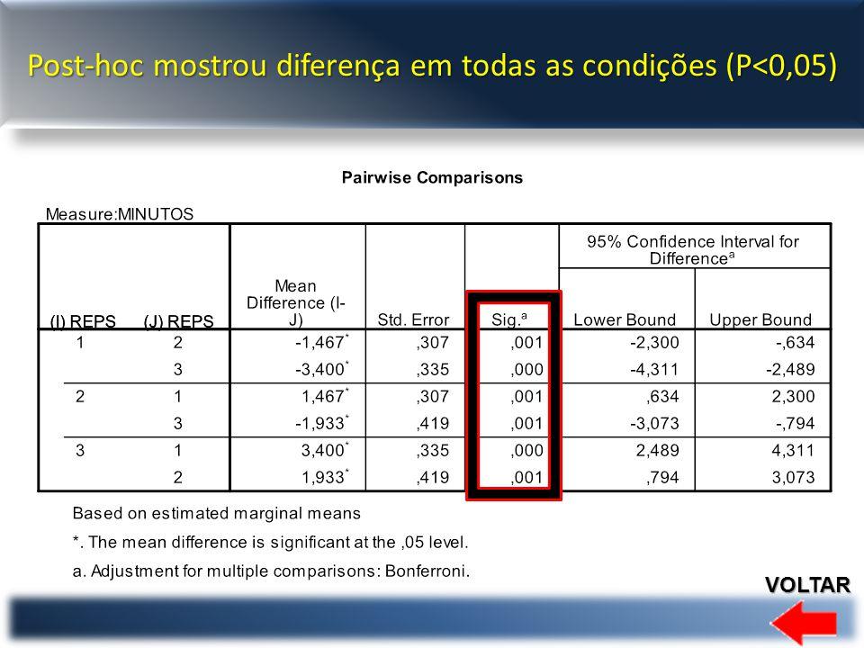 Post-hoc mostrou diferença em todas as condições (P<0,05)