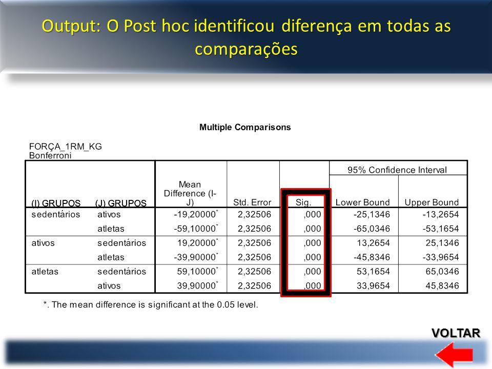 Output: O Post hoc identificou diferença em todas as comparações