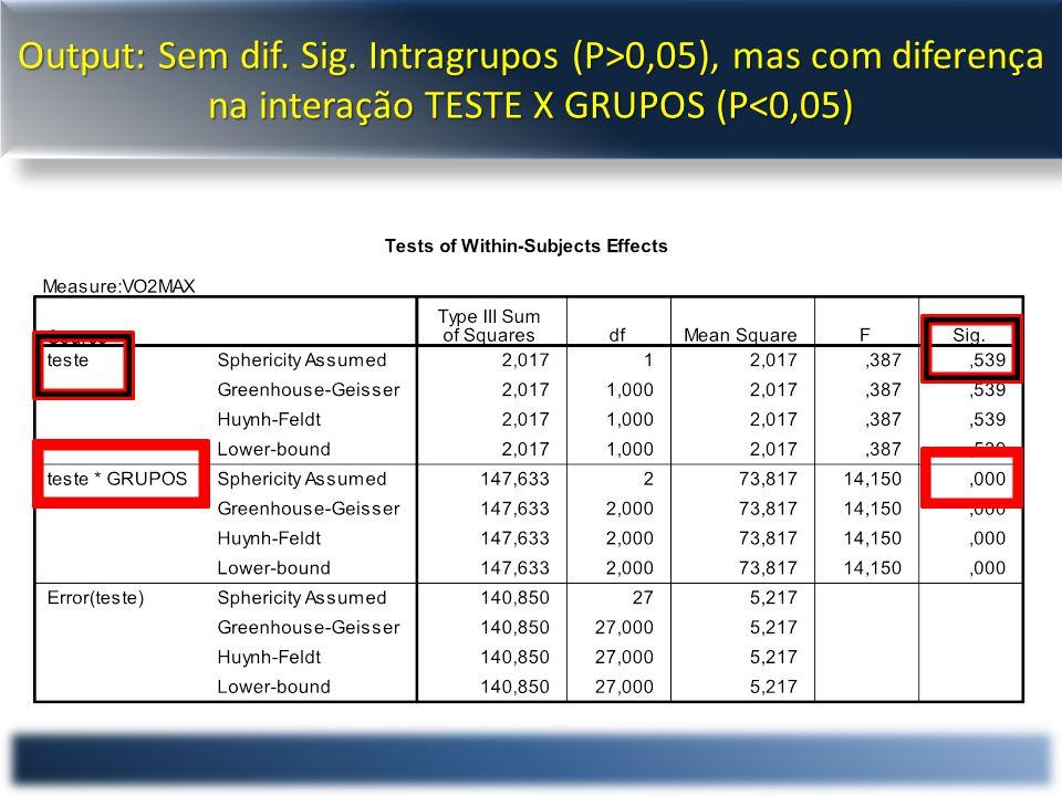 Output: Sem dif. Sig. Intragrupos (P>0,05), mas com diferença na interação TESTE X GRUPOS (P<0,05)