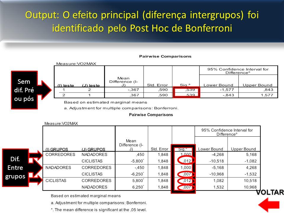 Output: O efeito principal (diferença intergrupos) foi identificado pelo Post Hoc de Bonferroni