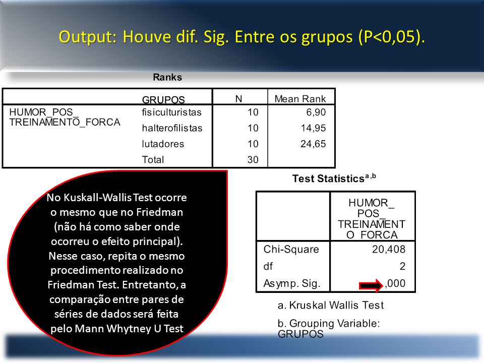 Output: Houve dif. Sig. Entre os grupos (P<0,05).