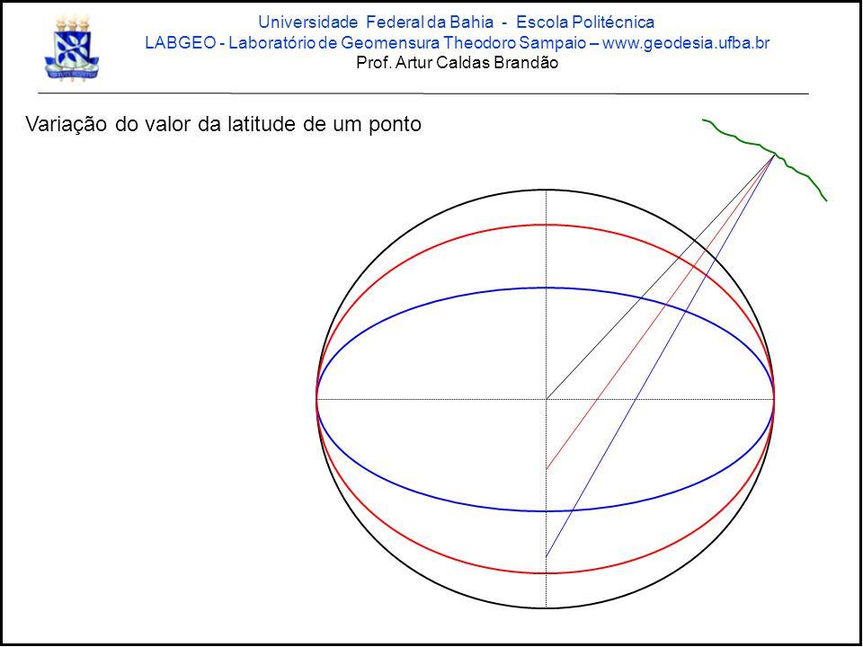 Variação do valor da latitude de um ponto