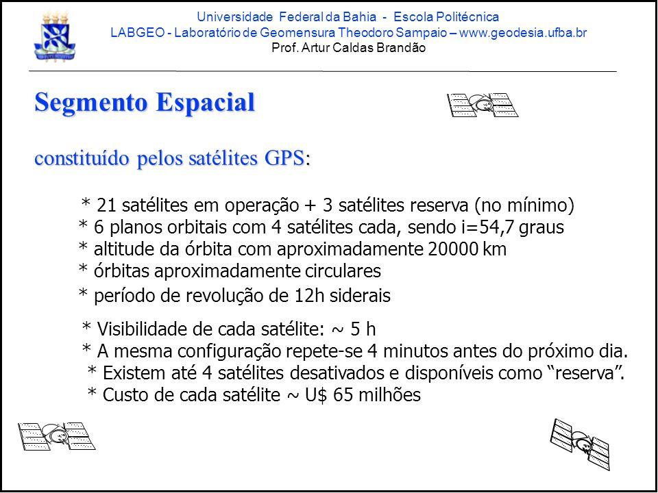 Segmento Espacial constituído pelos satélites GPS: