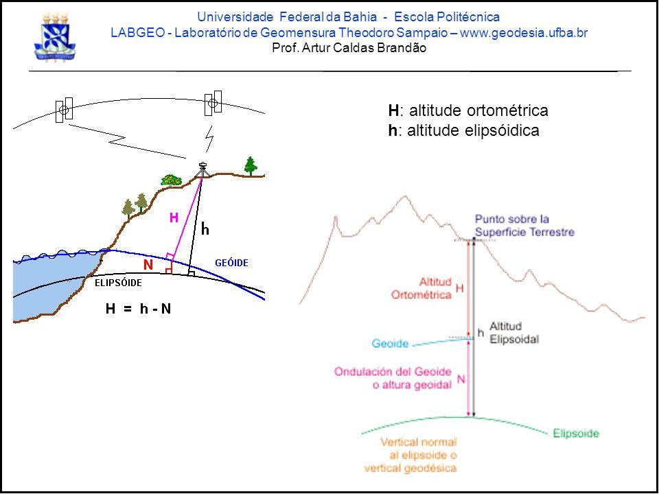 H: altitude ortométrica h: altitude elipsóidica