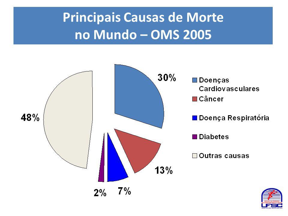 Principais Causas de Morte no Mundo – OMS 2005