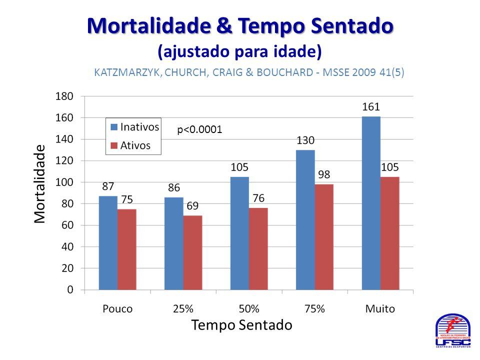 Mortalidade & Tempo Sentado (ajustado para idade)