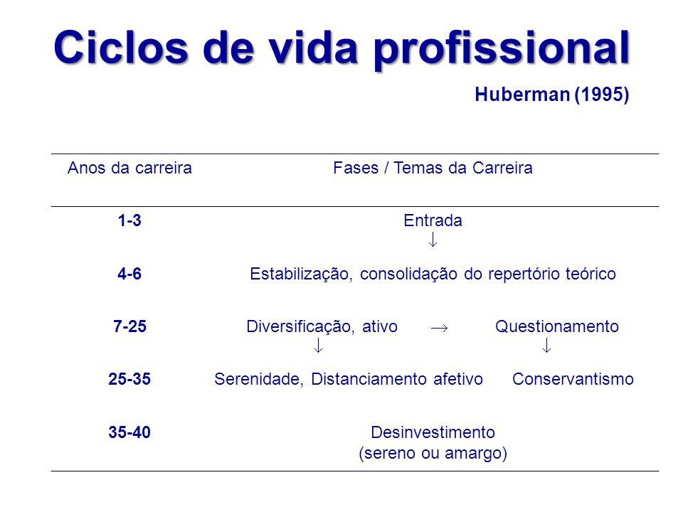 Ciclos de vida profissional