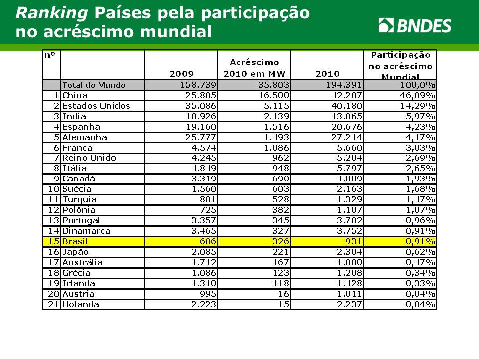 Ranking Países pela participação