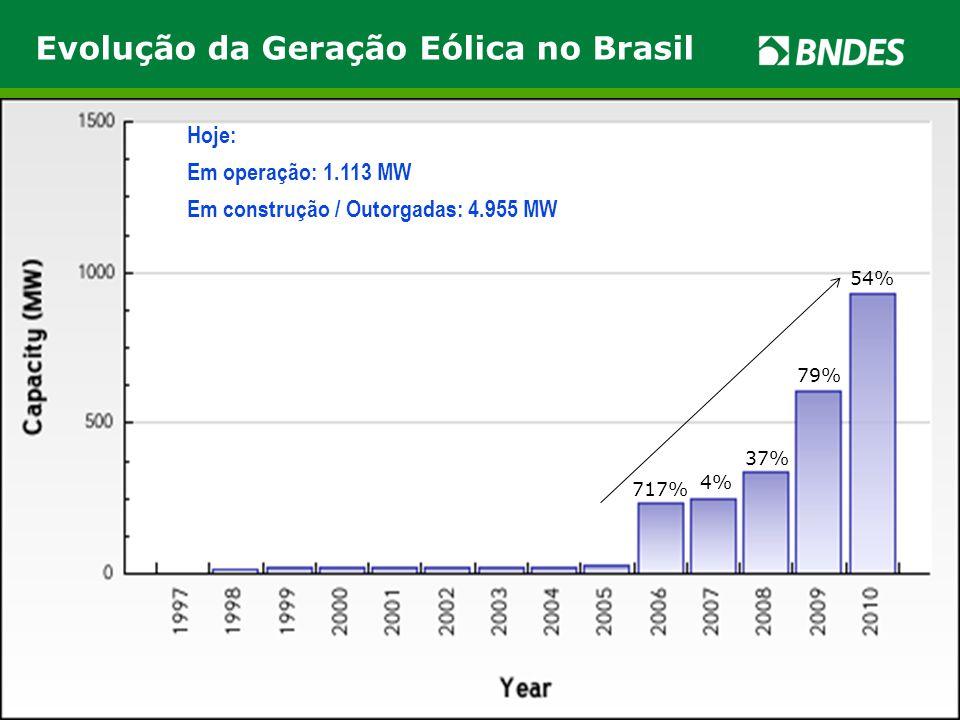 Evolução da Geração Eólica no Brasil