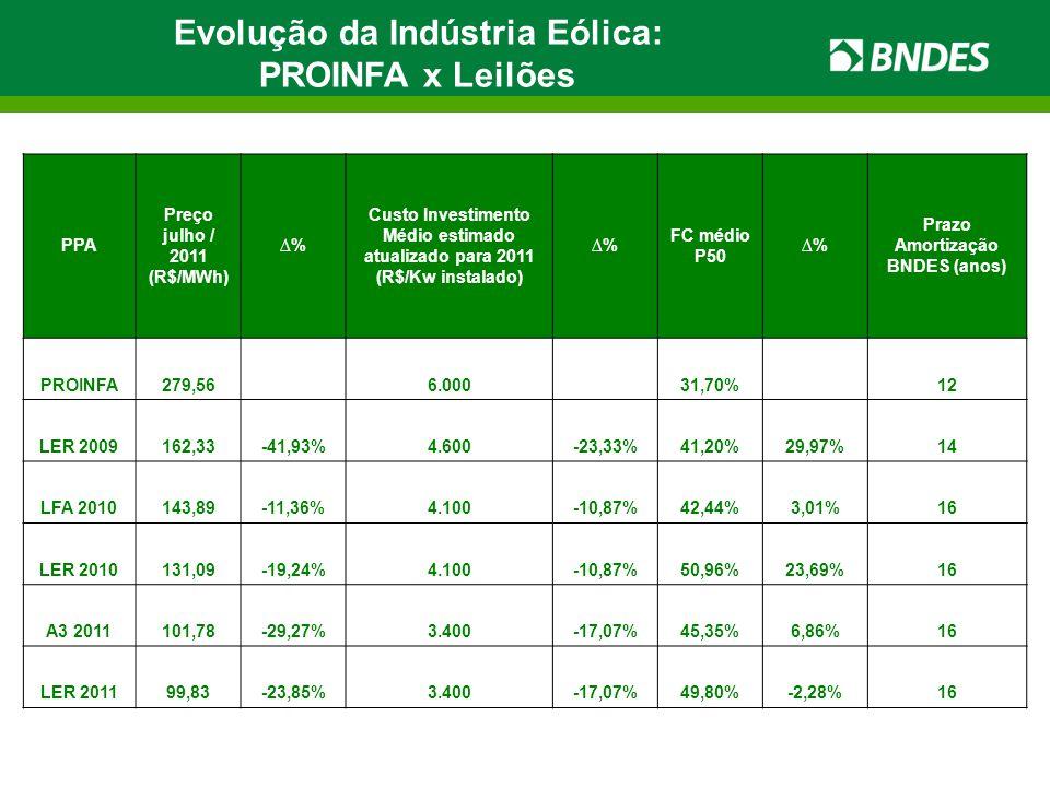 Evolução da Indústria Eólica: Prazo Amortização BNDES (anos)