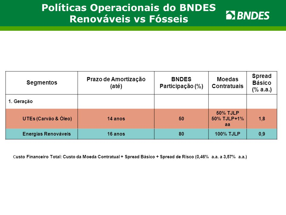 Políticas Operacionais do BNDES Renováveis vs Fósseis