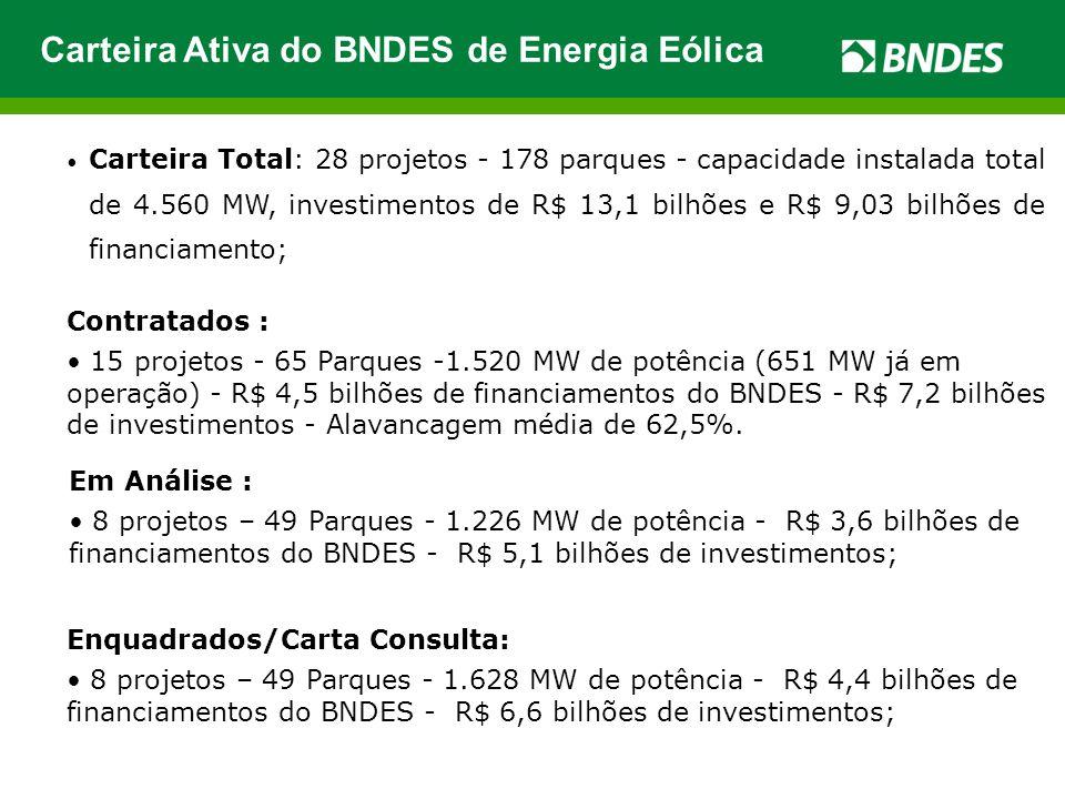 Carteira Ativa do BNDES de Energia Eólica