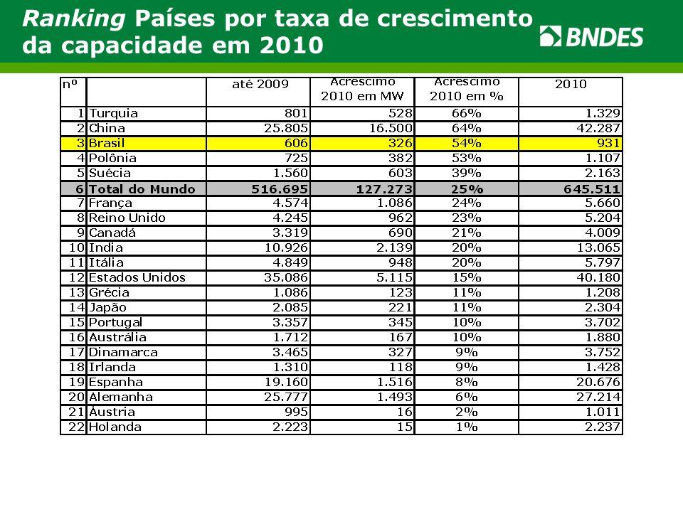 Ranking Países por taxa de crescimento